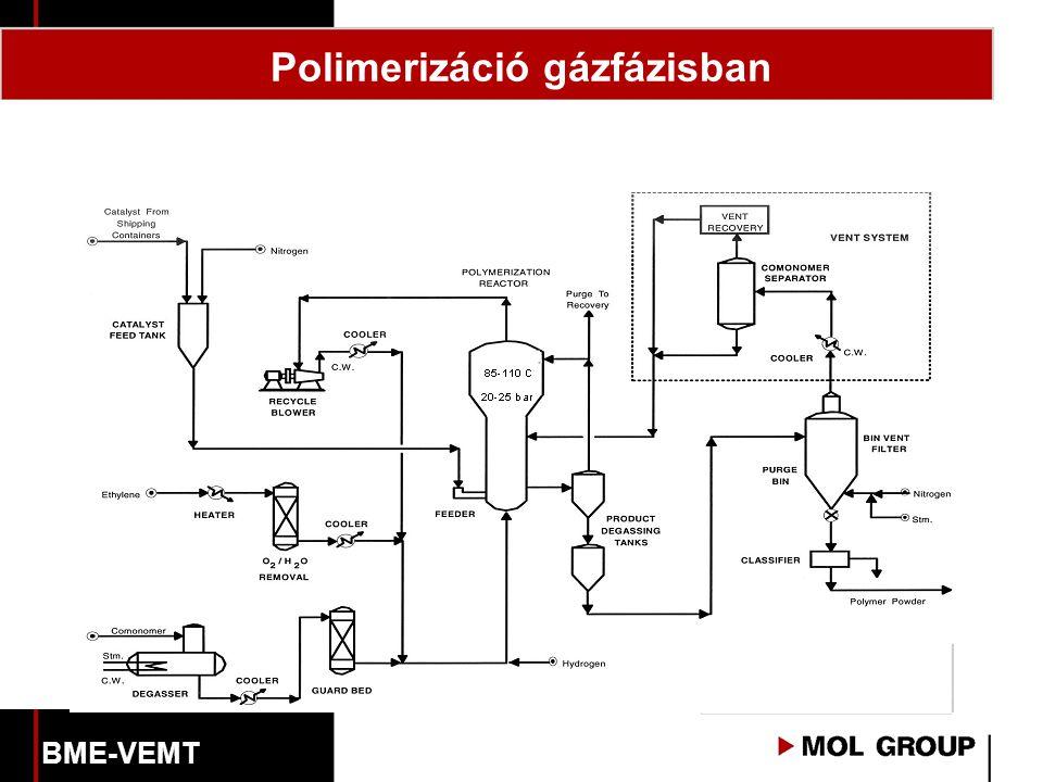 Polimerizáció gázfázisban BME-VEMT