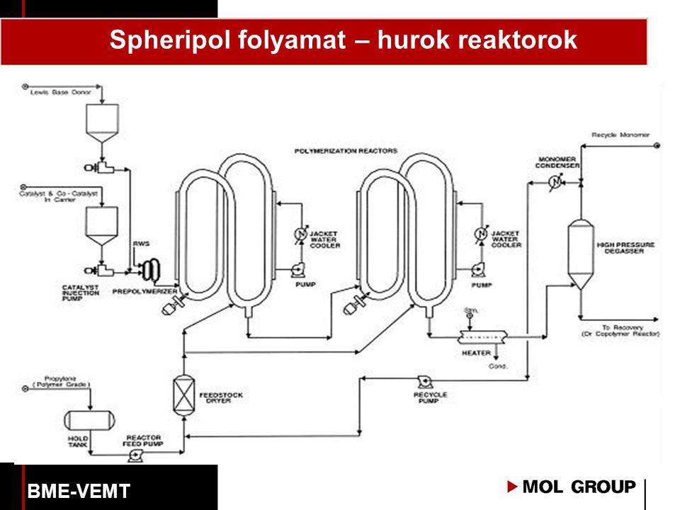 Spheripol folyamat – hurok reaktorok BME-VEMT