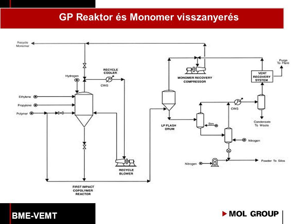 GP Reaktor és Monomer visszanyerés BME-VEMT