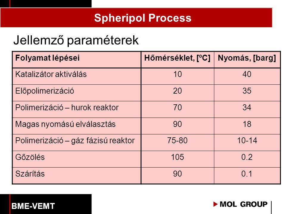 Spheripol Process Jellemző paraméterek Folyamat lépéseiHőmérséklet, [ºC]Nyomás, [barg] Katalizátor aktiválás1040 Előpolimerizáció2035 Polimerizáció – hurok reaktor7034 Magas nyomású elválasztás9018 Polimerizáció – gáz fázisú reaktor75-8010-14 Gőzölés1050.20.2 Szárítás900.10.1 BME-VEMT