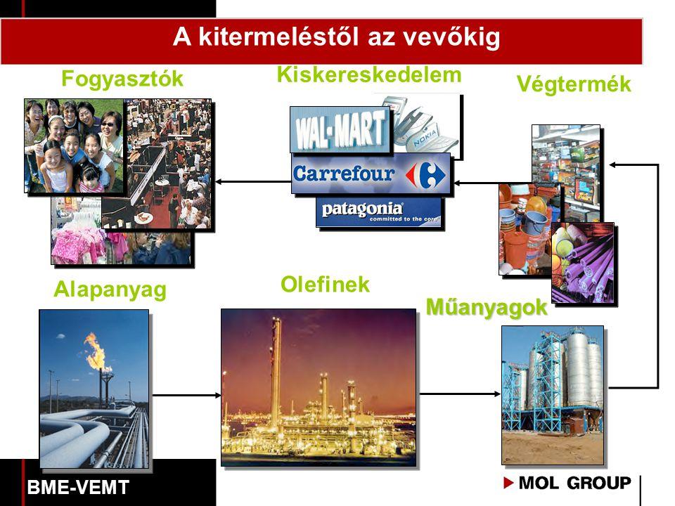 Alapanyag Olefinek Műanyagok Műanyagok A kitermeléstől az vevőkig Fogyasztók Kiskereskedelem Végtermék BME-VEMT