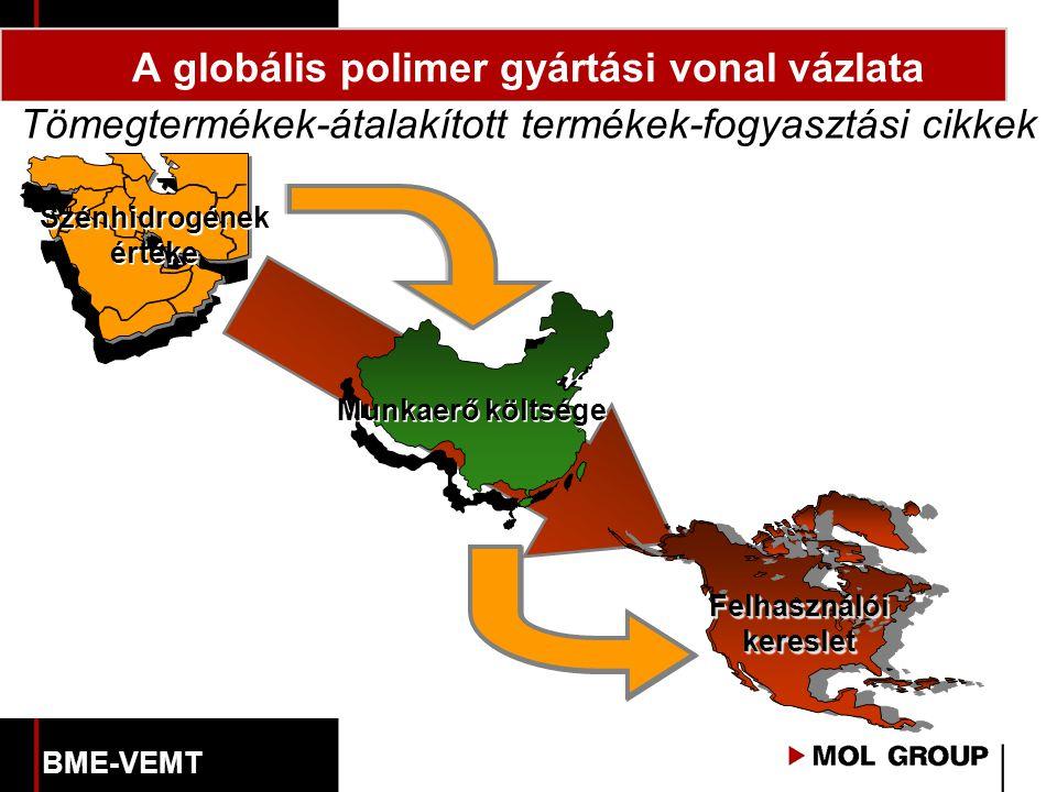 Szénhidrogének értéke Munkaerő költsége Felhasználói kereslet Tömegtermékek-átalakított termékek-fogyasztási cikkek A globális polimer gyártási vonal