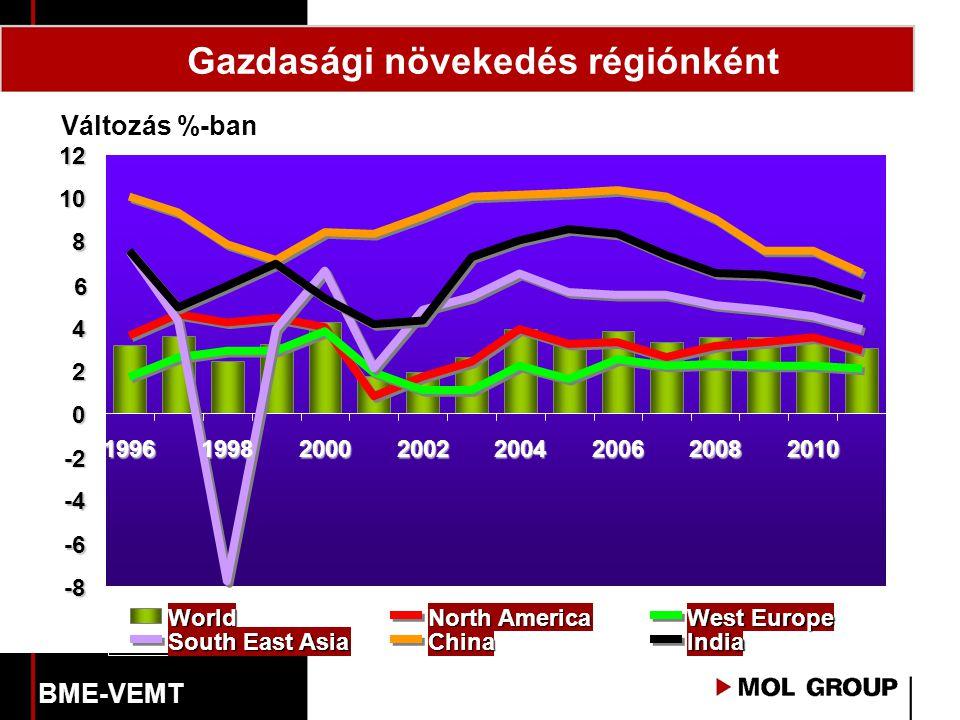 Változás %-ban -8 -6 -4 -2 0 2 4 6 8 10 12 19961998200020022004200620082010 World North America West Europe South East Asia ChinaIndia Gazdasági növek