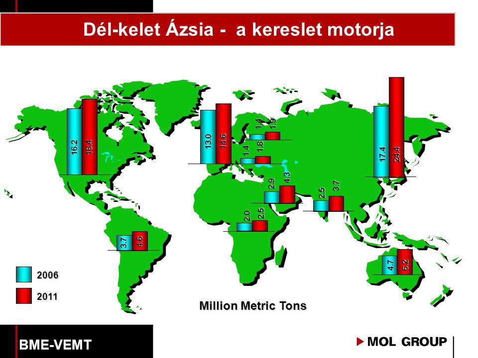 Dél-kelet Ázsia - a kereslet motorja 2006 2011 Million Metric Tons 1.4 1.4 2.0 2.9 2.5 1.8 1.9 2.5 4.3 3.7 13.014.6 17.4 24.4 16.218.4 4.6 3.7 4.76.2 BME-VEMT