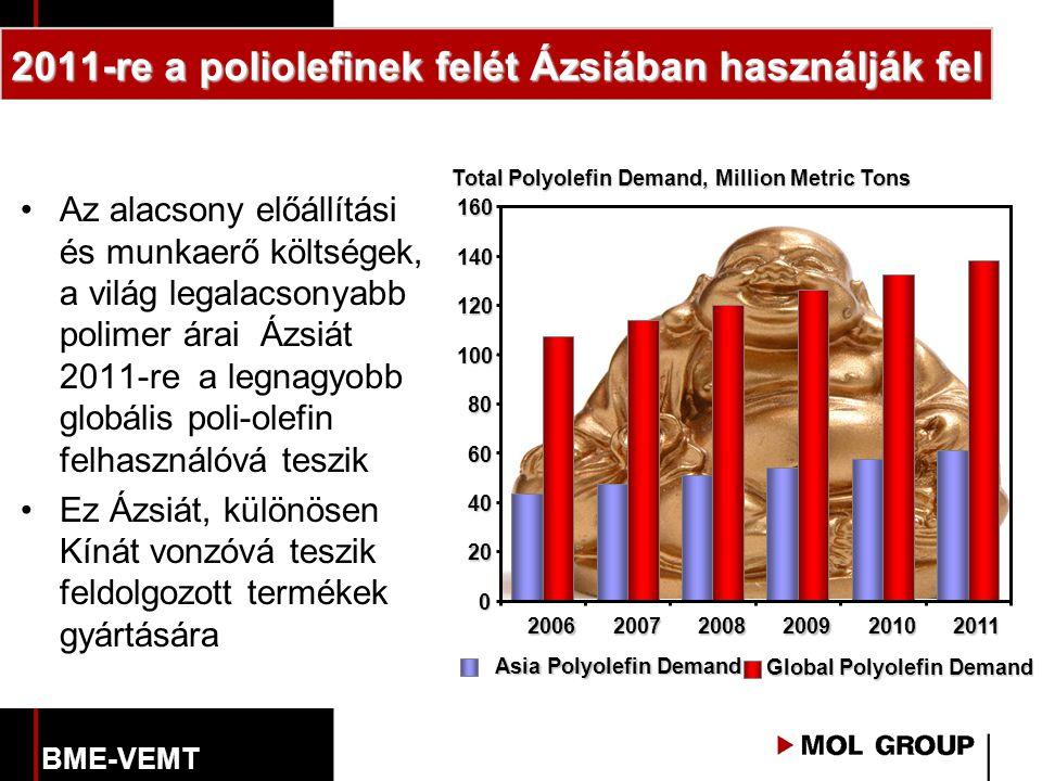 2011-re a poliolefinek felét Ázsiában használják fel Asia Polyolefin Demand Global Polyolefin Demand Total Polyolefin Demand, Million Metric Tons 0 20 40 60 80 100 120 140 160 200620072008200920102011 Az alacsony előállítási és munkaerő költségek, a világ legalacsonyabb polimer árai Ázsiát 2011-re a legnagyobb globális poli-olefin felhasználóvá teszik Ez Ázsiát, különösen Kínát vonzóvá teszik feldolgozott termékek gyártására BME-VEMT