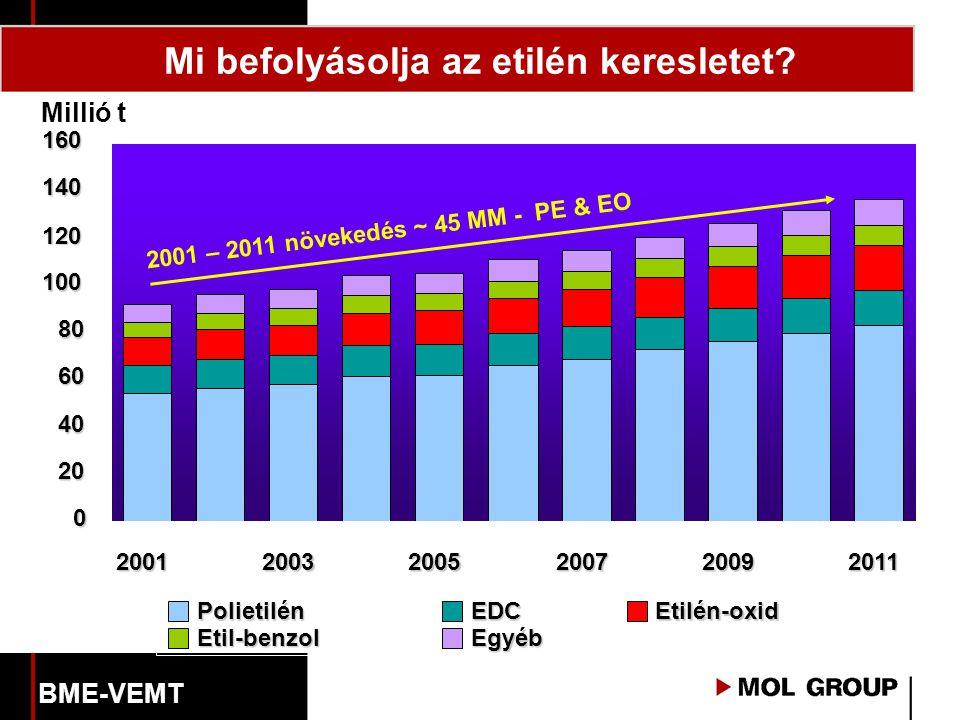 Mi befolyásolja az etilén keresletet?0 20 40 60 80 100 120 140 160 200120032005200720092011 Polietilén EDC Etilén-oxid Etil-benzol Egyéb Millió t 2001 – 2011 növekedés ~ 45 MM - PE & EO BME-VEMT