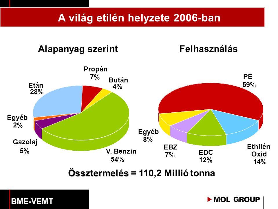 Alapanyag szerintFelhasználás - Bután 4% Egyéb 2% Gazolaj 5% V. Benzin 54% Propán 7% Etán 28% PE 59% EDC 12% Ethilén Oxid 14% Egyéb 8% EBZ 7% Összterm
