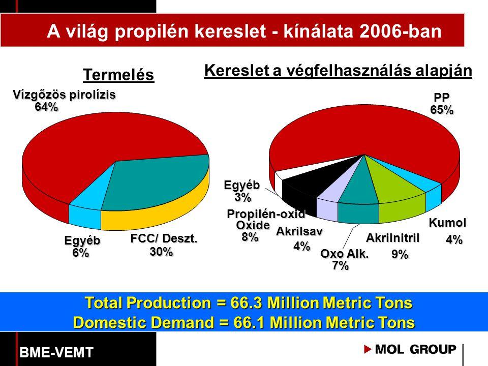Termelés Kereslet a végfelhasználás alapján Egyéb 6% Vízgőzös pirolízis 64% Egyéb 3% Akrilnitril Kumol 4% Akrilsav 4% Propilén-oxid Oxide 8% PP 65% FCC/ Deszt.