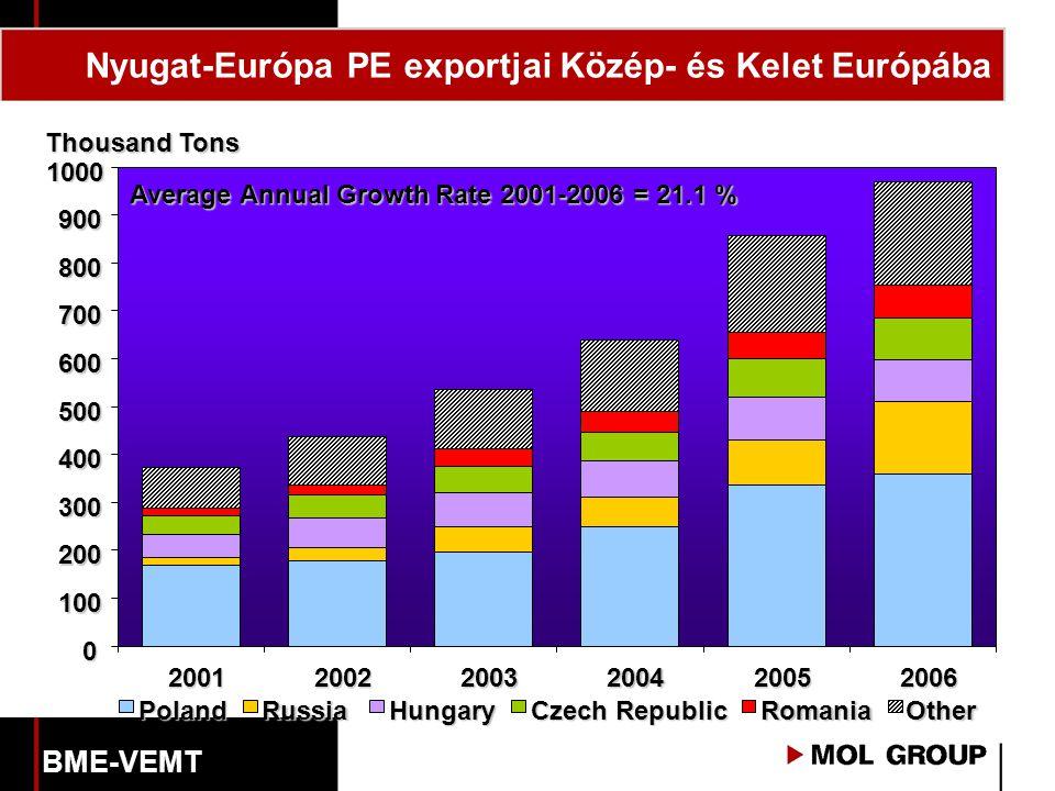 0 100 200 300 400 500 600 700 800 900 1000 200120022003200420052006 PolandRussiaHungary Czech Republic RomaniaOther Thousand Tons Average Annual Growth Rate 2001-2006 = 21.1 % Nyugat-Európa PE exportjai Közép- és Kelet Európába BME-VEMT