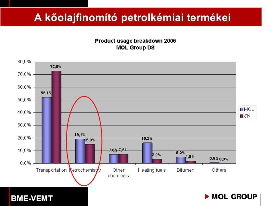 A kőolajfinomító petrolkémiai termékei BME-VEMT
