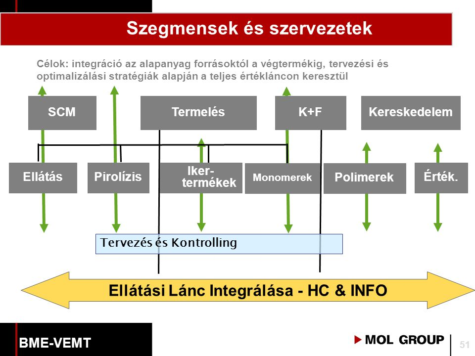 Termelés EllátásPirolízis Iker- termékek Monomerek Célok: integráció az alapanyag forrásoktól a végtermékig, tervezési és optimalizálási stratégiák alapján a teljes értékláncon keresztül K+F Polimerek Kereskedelem Érték.