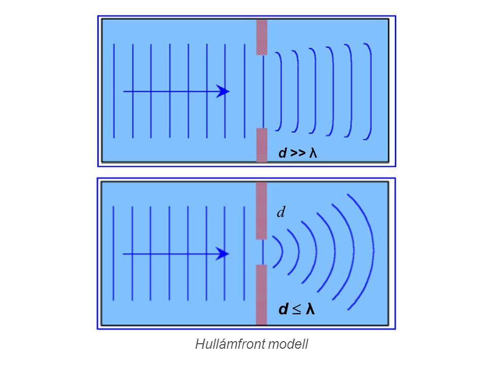 d >> λ Hullámfront modell d d  λd  λ