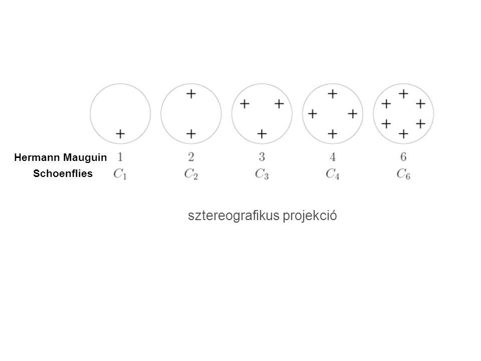 Hermann Mauguin Schoenflies sztereografikus projekció