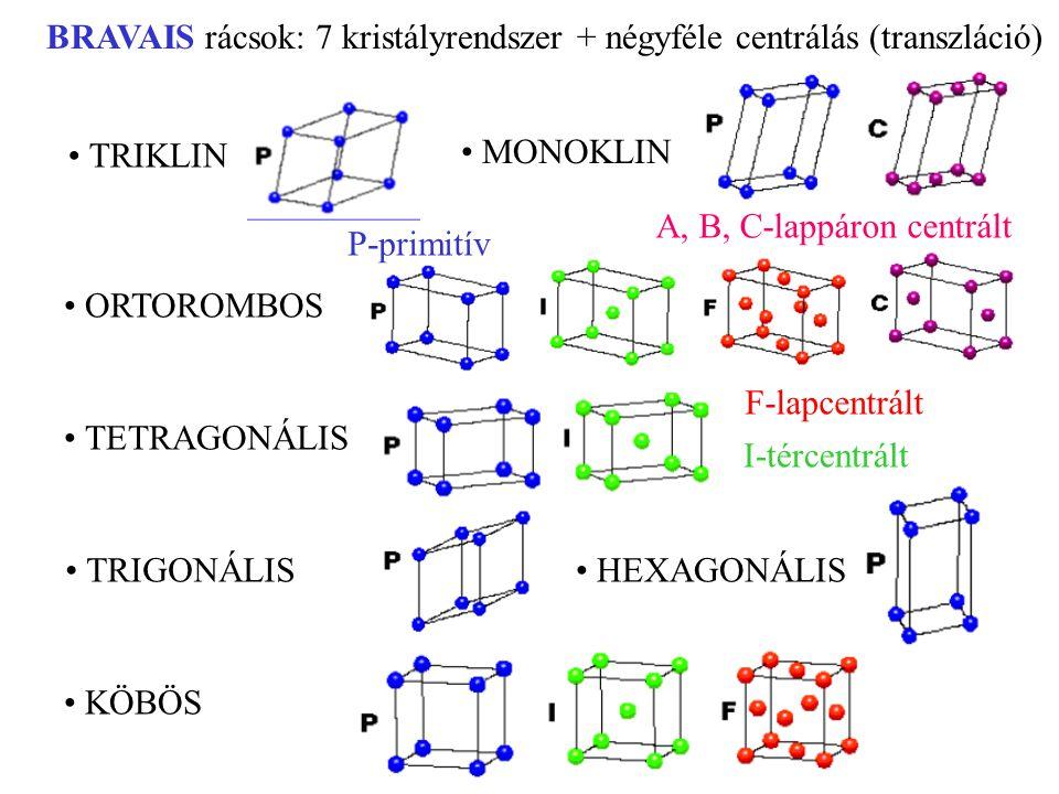 BRAVAIS rácsok: 7 kristályrendszer + négyféle centrálás (transzláció) TRIKLIN MONOKLIN ORTOROMBOS TETRAGONÁLIS TRIGONÁLIS HEXAGONÁLIS KÖBÖS P-primitív A, B, C-lappáron centrált F-lapcentrált I-tércentrált