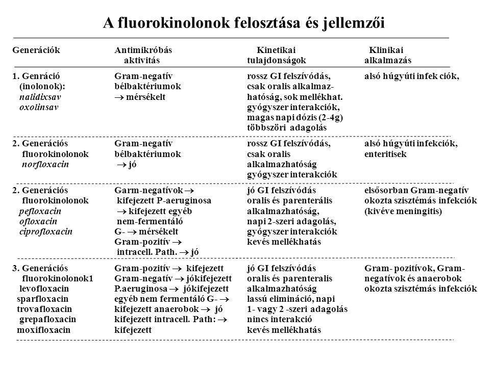 A fluorokinolonok felosztása és jellemzői GenerációkAntimikróbás Kinetikai Klinikai aktivitástulajdonságokalkalmazás 1. GenrációGram-negatívrossz GI f