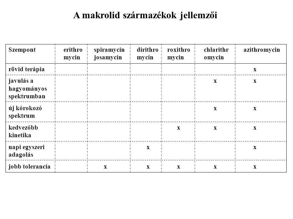 A makrolid származékok jellemzői Szemponterithrospiramycindirithroroxithrochlarithrazithromycin mycinjosamycinmycinmycinomycin rövid terápia x javulás