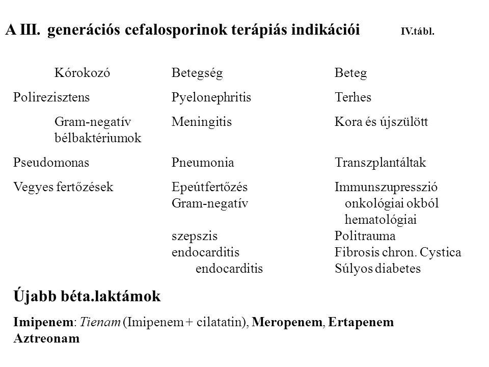 A III. generációs cefalosporinok terápiás indikációi IV.tábl. KórokozóBetegség Beteg PolirezisztensPyelonephritisTerhes Gram-negatívMeningitisKora és