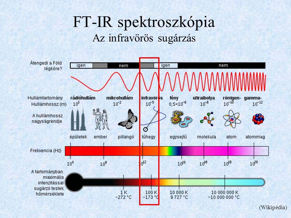 FT-IR spektroszkópia Az infravörös sugárzás (Wikipédia)