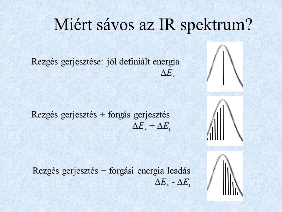 Miért sávos az IR spektrum? Rezgés gerjesztése: jól definiált energia  E v Rezgés gerjesztés + forgás gerjesztés  E v +  E r Rezgés gerjesztés + fo