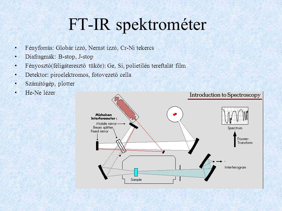 FT-IR spektrométer Fényforrás: Globár izzó, Nernst izzó, Cr-Ni tekercs Diafragmák: B-stop, J-stop Fényosztó(féligáteresztő tükör): Ge, Si, polietilén