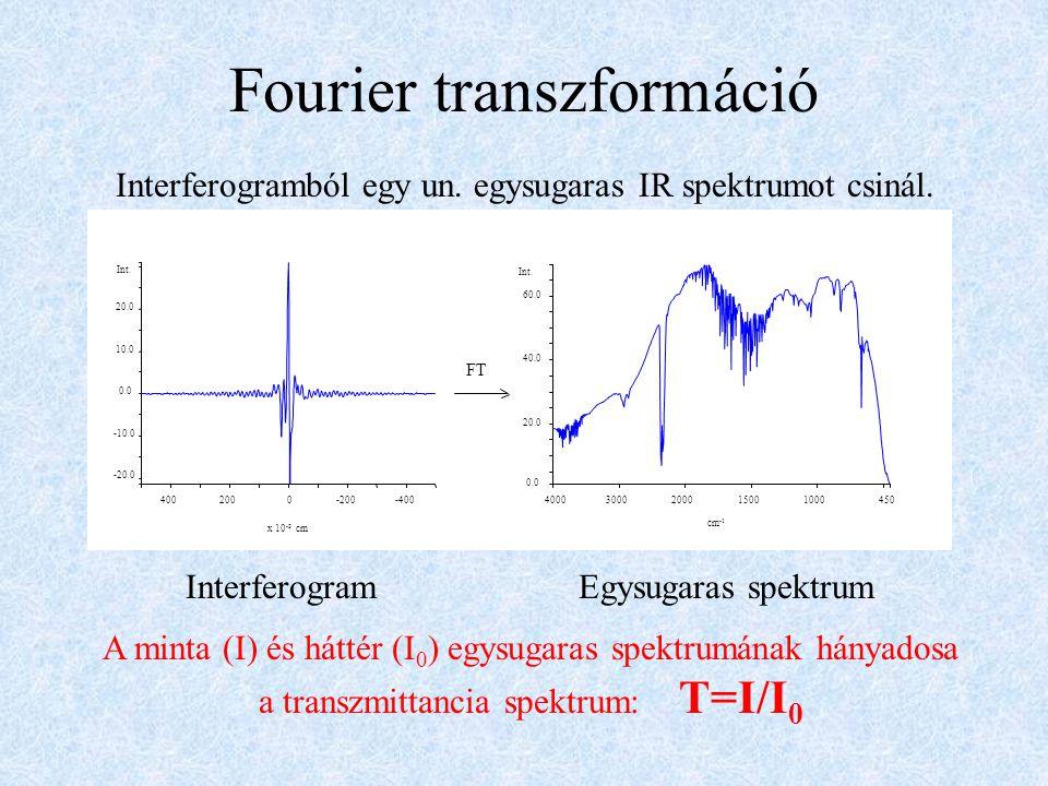 Fourier transzformáció FT 40003000200015001000450 cm -1 0.0 20.0 40.0 60.0 Int. 4002000-200-400 -20.0 -10.0 0.0 10.0 20.0 Int. x 10 -3 cm Interferogra