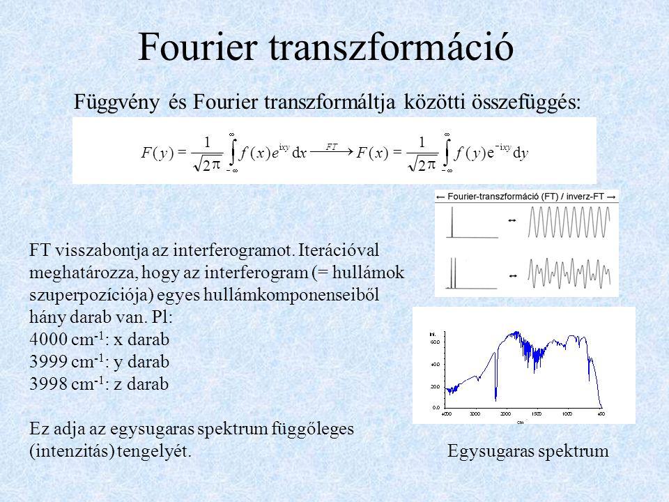 Fourier transzformáció Függvény és Fourier transzformáltja közötti összefüggés: Egysugaras spektrum FT visszabontja az interferogramot. Iterációval me
