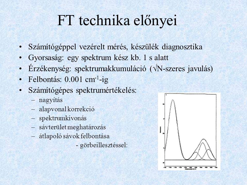 FT technika előnyei Számítógéppel vezérelt mérés, készülék diagnosztika Gyorsaság: egy spektrum kész kb. 1 s alatt Érzékenység: spektrumakkumuláció (