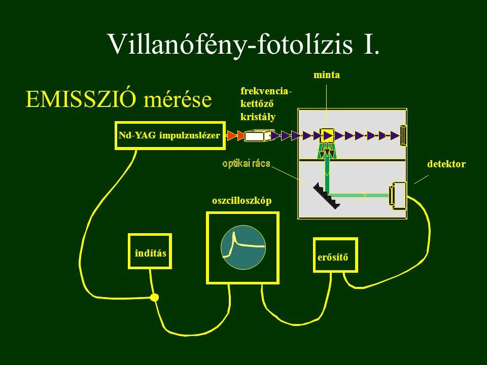 Villanófény-fotolízis I. EMISSZIÓ mérése Nd-YAG impulzuslézer frekvencia- kettőző kristály minta detektor erősítő oszcilloszkóp indítás