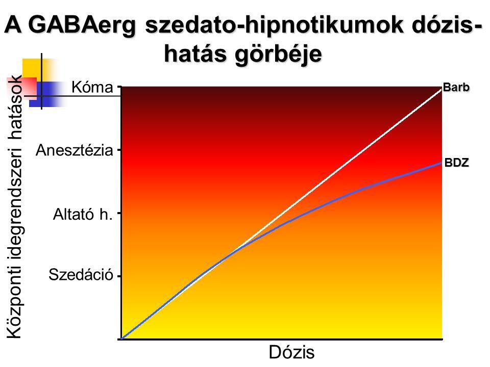Dózis Központi idegrendszeri hatások Szedáció Altató h. Anesztézia Kóma Barb BDZ A GABAerg szedato-hipnotikumok dózis- hatás görbéje