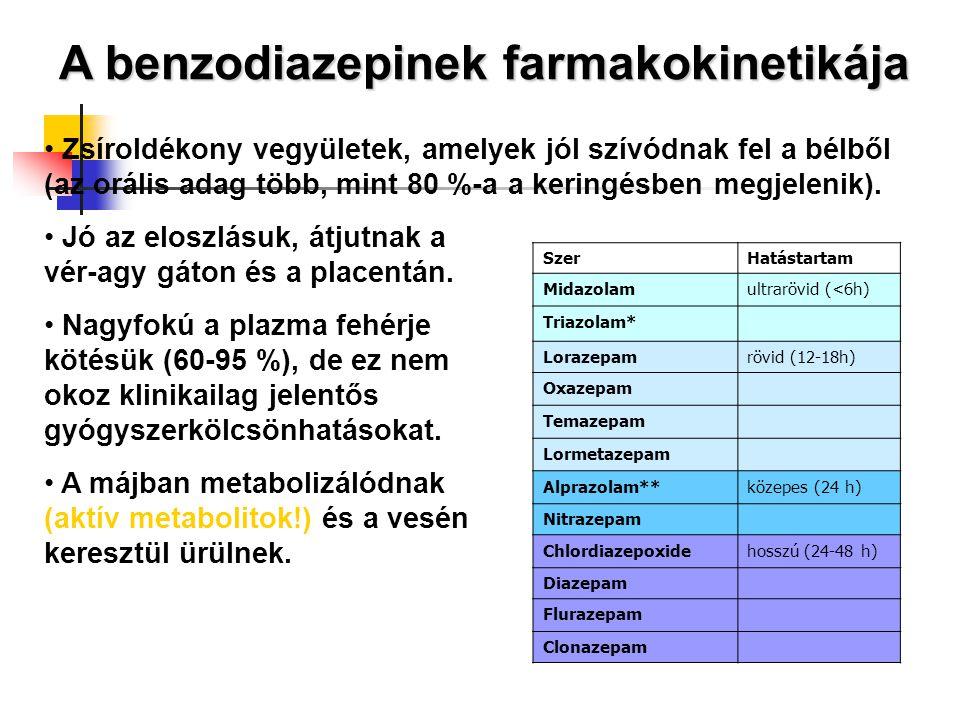 A benzodiazepinek farmakokinetikája Zsíroldékony vegyületek, amelyek jól szívódnak fel a bélből (az orális adag több, mint 80 %-a a keringésben megjel