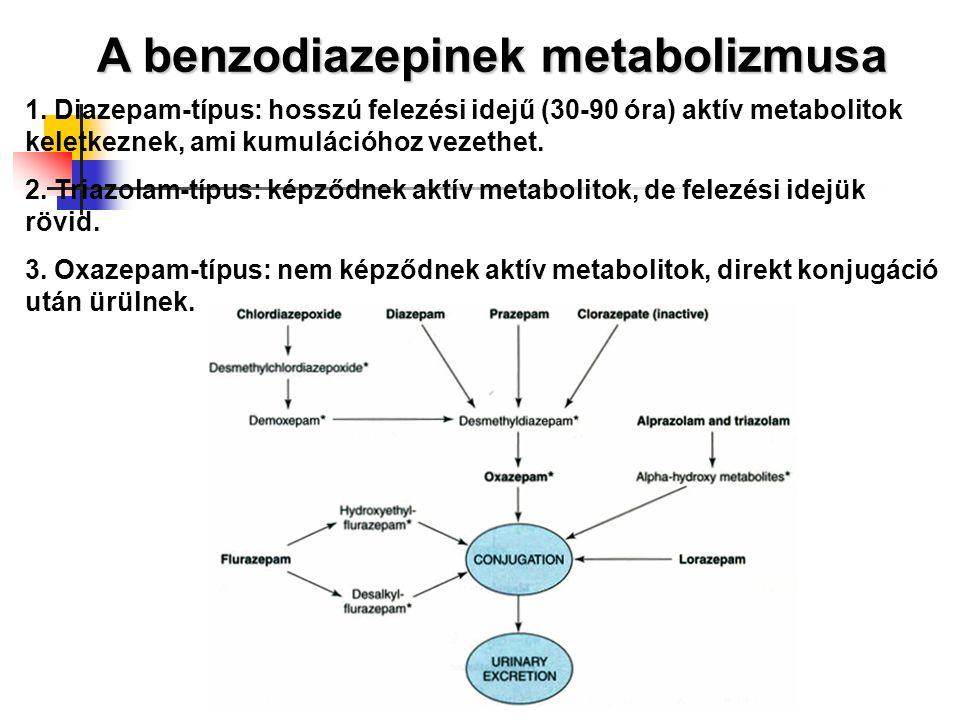 A benzodiazepinek metabolizmusa 1. Diazepam-típus: hosszú felezési idejű (30-90 óra) aktív metabolitok keletkeznek, ami kumulációhoz vezethet. 2. Tria