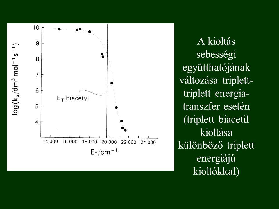 A kioltás sebességi együtthatójának változása triplett- triplett energia- transzfer esetén (triplett biacetil kioltása különböző triplett energiájú kioltókkal)