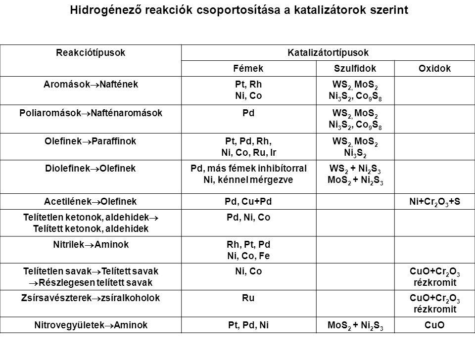 High-tech aszimmetrikus katalitikus eljárás (Novartis)
