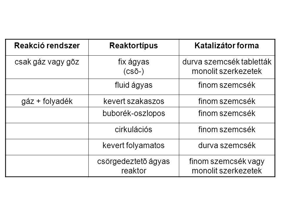 Reakció rendszerReaktortípusKatalizátor forma csak gáz vagy gõzfix ágyas (csõ-) durva szemcsék tabletták monolit szerkezetek fluid ágyasfinom szemcsék gáz + folyadékkevert szakaszosfinom szemcsék buborék-oszloposfinom szemcsék cirkulációsfinom szemcsék kevert folyamatosdurva szemcsék csörgedeztetõ ágyas reaktor finom szemcsék vagy monolit szerkezetek
