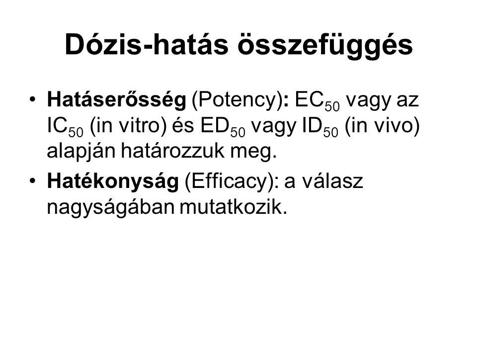 Dózis-hatás összefüggés Hatáserősség (Potency): EC 50 vagy az IC 50 (in vitro) és ED 50 vagy ID 50 (in vivo) alapján határozzuk meg. Hatékonyság (Effi