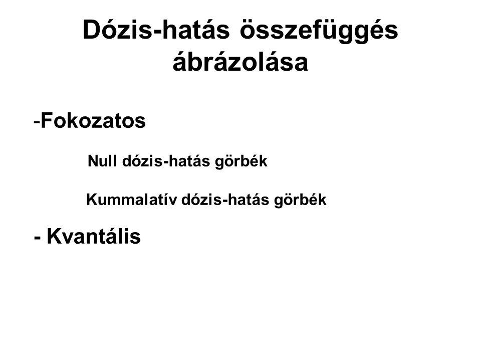 Dózis-hatás összefüggés ábrázolása -Fokozatos Null dózis-hatás görbék Kummalatív dózis-hatás görbék - Kvantális