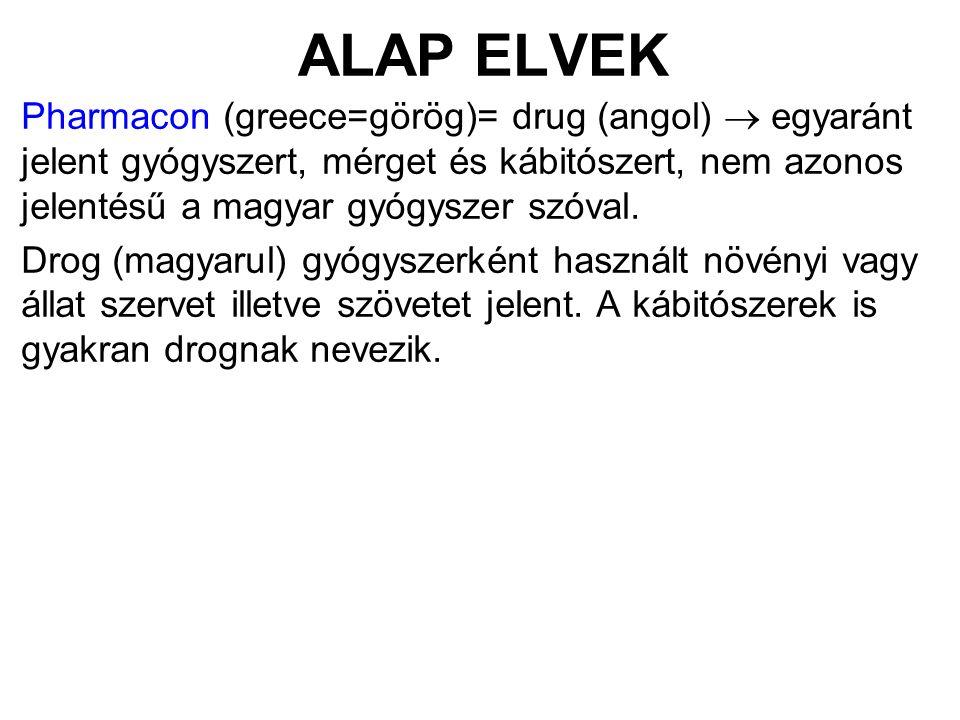 Pharmacon (greece=görög)= drug (angol)  egyaránt jelent gyógyszert, mérget és kábitószert, nem azonos jelentésű a magyar gyógyszer szóval. Drog (magy