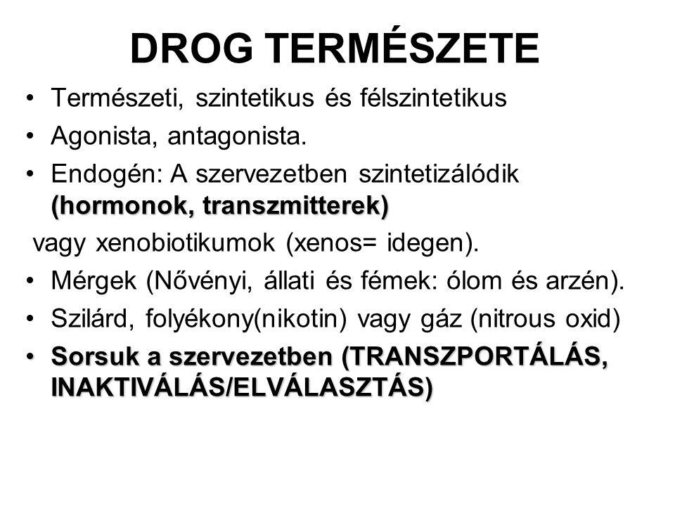Természeti, szintetikus és félszintetikus Agonista, antagonista. (hormonok, transzmitterek)Endogén: A szervezetben szintetizálódik (hormonok, transzmi