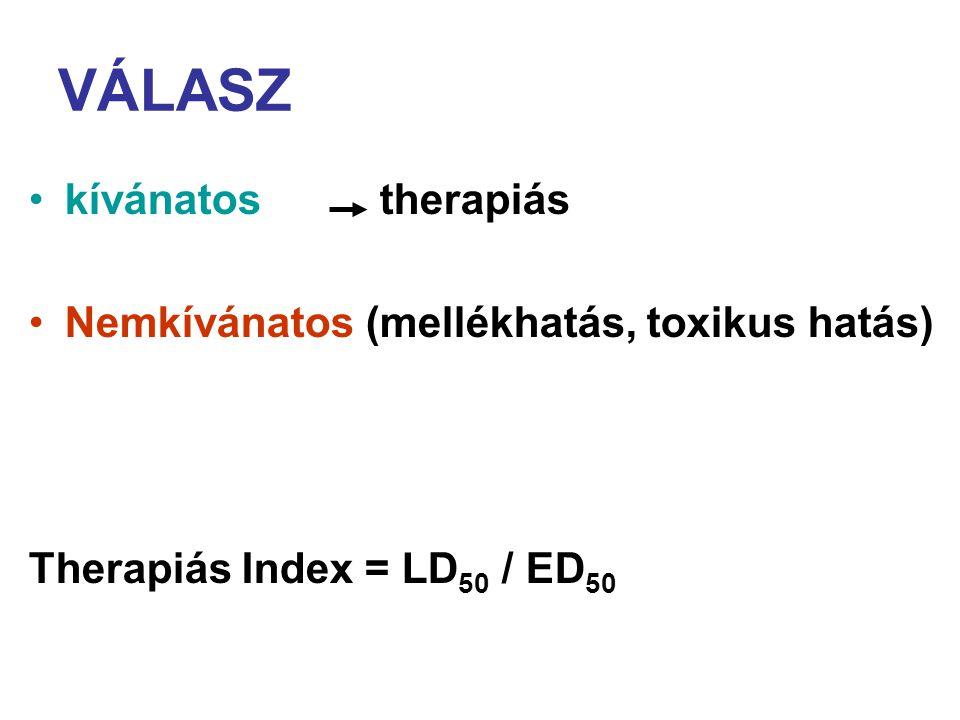 VÁLASZ kívánatos therapiás Nemkívánatos (mellékhatás, toxikus hatás) Therapiás Index = LD 50 / ED 50