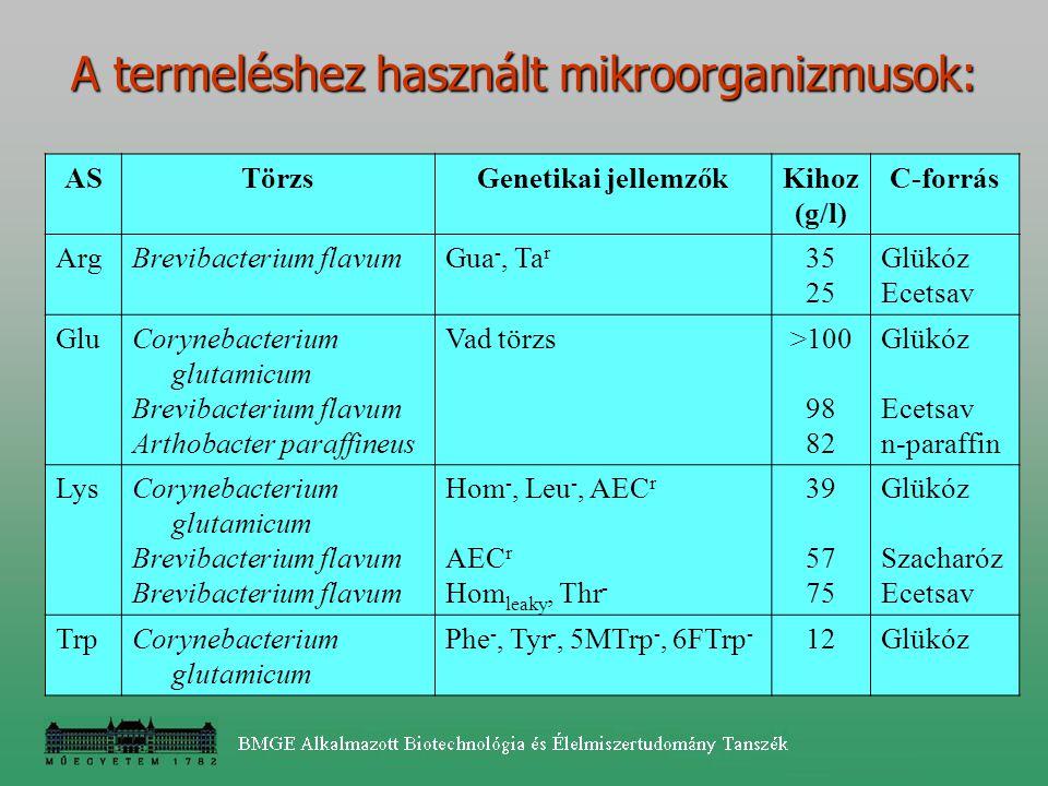 A termeléshez használt mikroorganizmusok: ASTörzsGenetikai jellemzőkKihoz (g/l) C-forrás ArgBrevibacterium flavumGua -, Ta r 35 25 Glükóz Ecetsav GluC