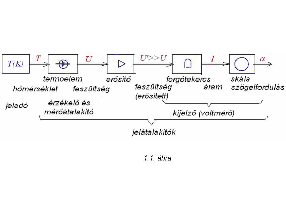 1.1. ábra