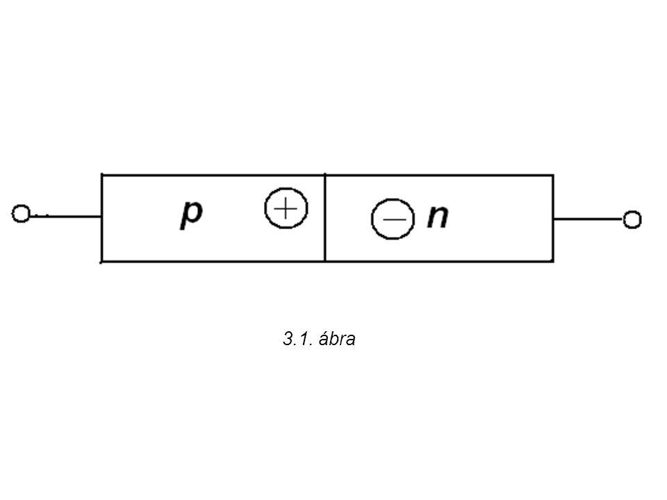 3.1. ábra