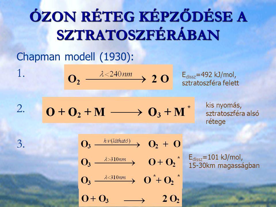 ÓZON RÉTEG KÉPZŐDÉSE A SZTRATOSZFÉRÁBAN Chapman modell (1930): 1. 2. 3. E dissz =492 kJ/mol, sztratoszféra felett kis nyomás, sztratoszféra alsó réteg