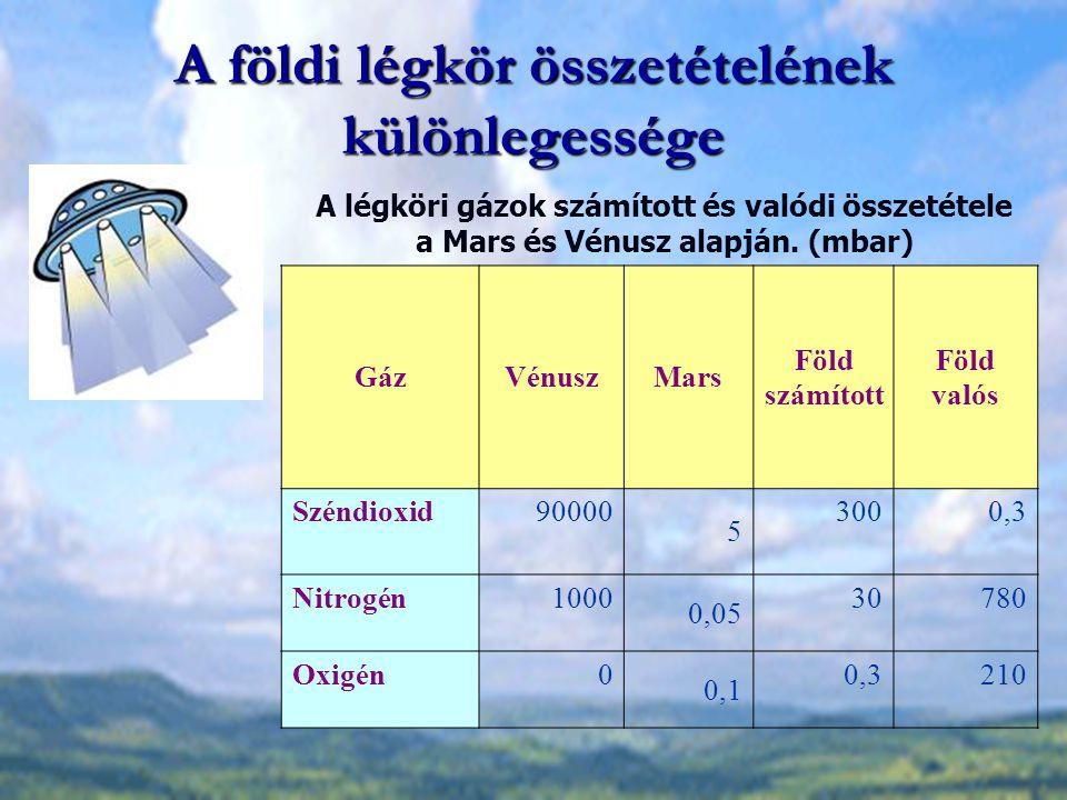 A földi légkör összetételének különlegessége GázVénuszMars Föld számított Föld valós Széndioxid90000 5 3000,3 Nitrogén1000 0,05 30780 Oxigén0 0,1 0,32