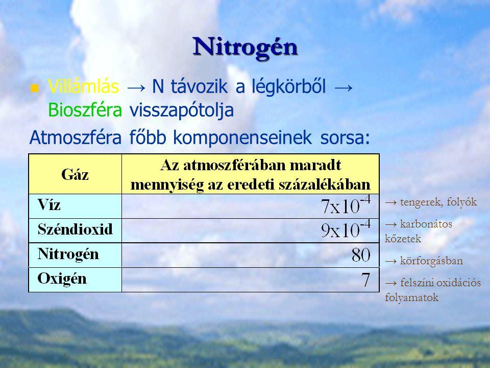 Nitrogén Villámlás → N távozik a légkörből → Bioszféra visszapótolja Atmoszféra főbb komponenseinek sorsa: → tengerek, folyók → karbonátos kőzetek → k