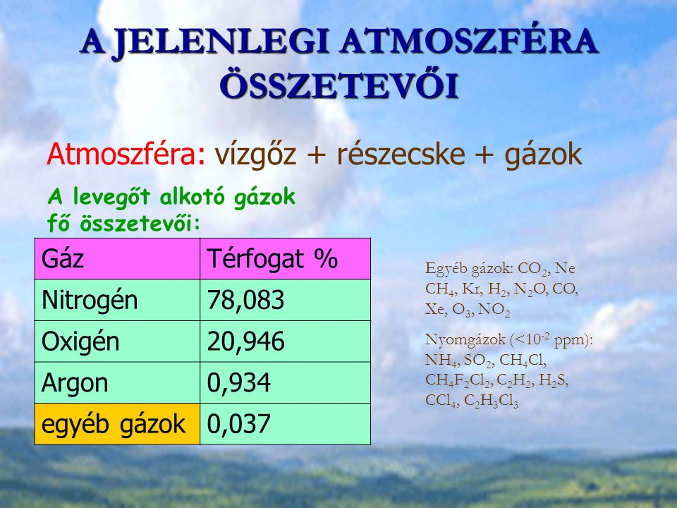 A JELENLEGI ATMOSZFÉRA ÖSSZETEVŐI Atmoszféra: vízgőz + részecske + gázok Egyéb gázok: CO 2, Ne CH 4, Kr, H 2, N 2 O, CO, Xe, O 3, NO 2 Nyomgázok (<10