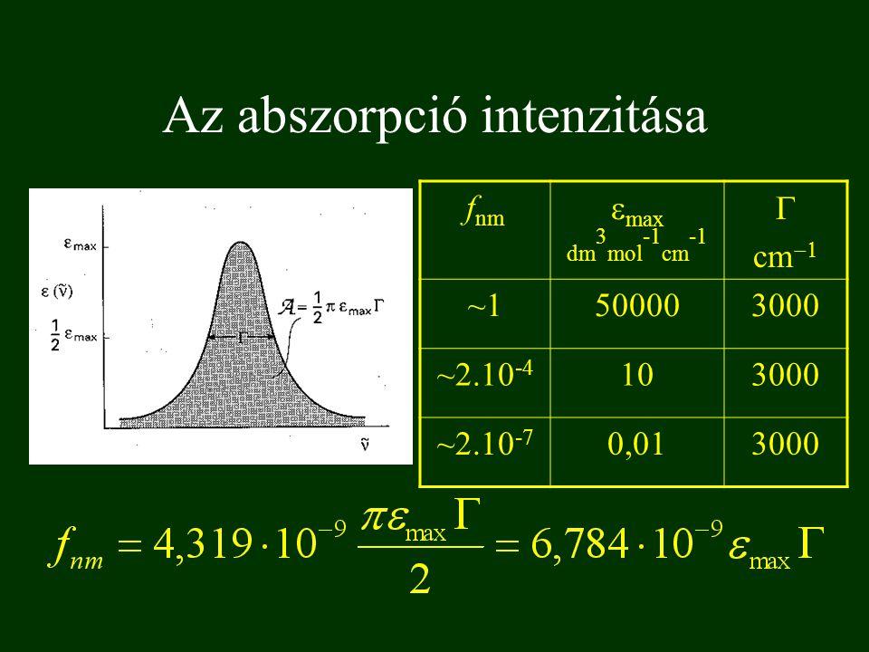 Az abszorpció intenzitása f nm  max dm 3 mol -1 cm -1  cm  ~1~1500003000 ~2.10 -4 103000 ~2.10 -7 0,013000