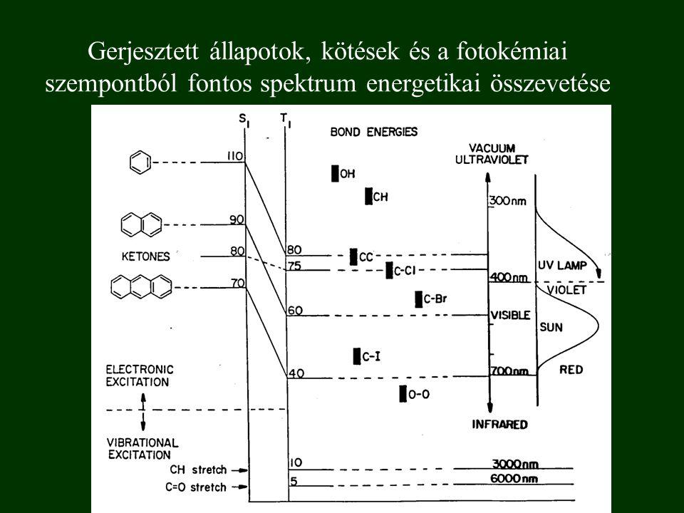 Gerjesztett állapotok, kötések és a fotokémiai szempontból fontos spektrum energetikai összevetése