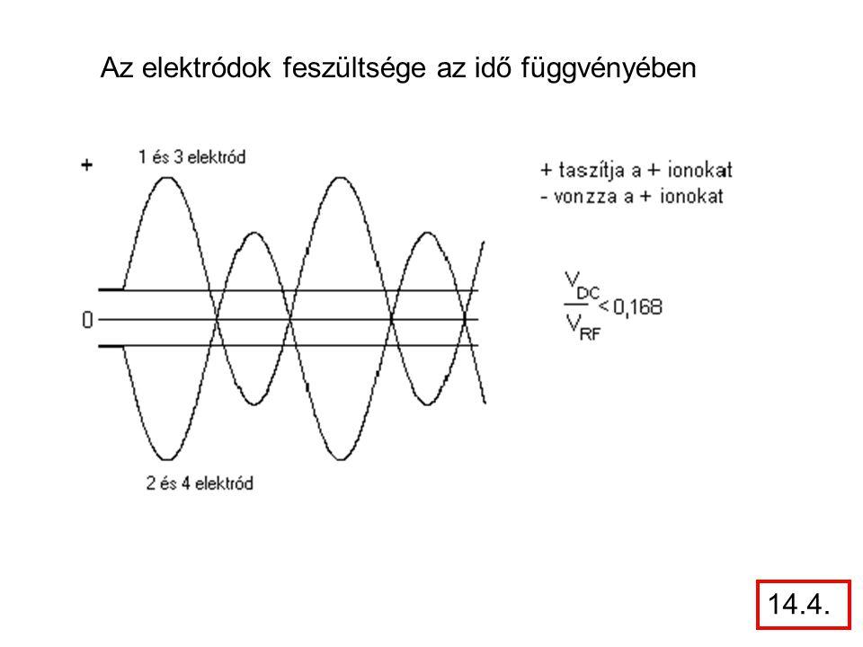 Az elektródok feszültsége az idő függvényében 14.4.