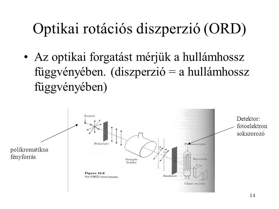 14 Optikai rotációs diszperzió (ORD) Az optikai forgatást mérjük a hullámhossz függvényében. (diszperzió = a hullámhossz függvényében) polikromatikus